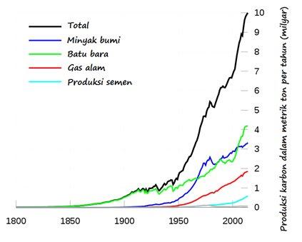 produksi karbon penyebab efek rumah kaca