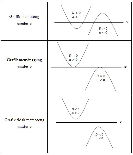 titik potong sumbu x berdasarkan diskriminan