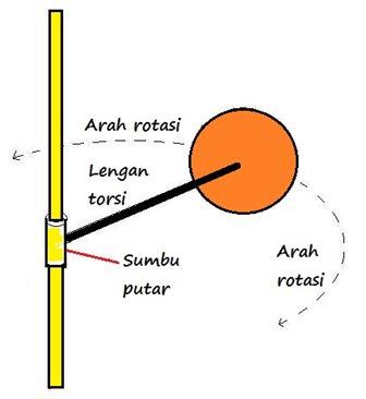 torsi pada dinamika rotasi