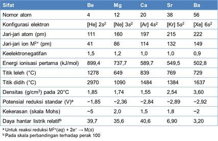 sifat sifat logam alkali tanah