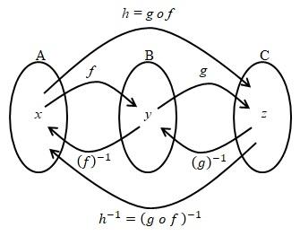 invers dari fungsi komposisi