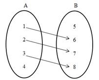 relasi dan fungsi