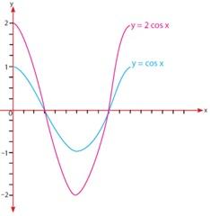 grafik a cos x