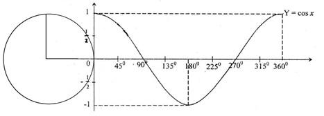 grafik fungsi cosinus baku