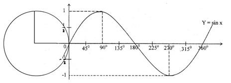 grafik fungsi sinus baku