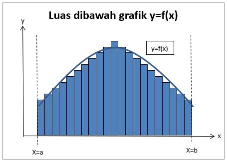 luas bidang di bawah grafik fx