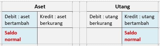 saldo normal debit kredit