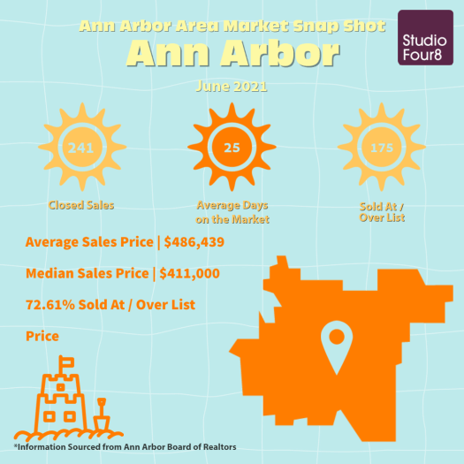 Ann Arbor Michigan Real Estate Market