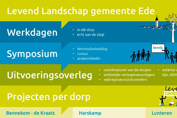 InfographicLevendLandschapEde_thumbnail