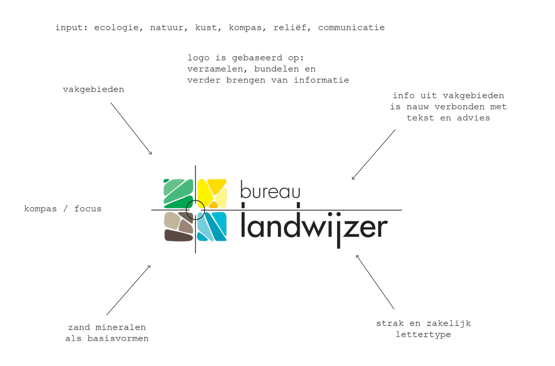 BureauLandwijzer