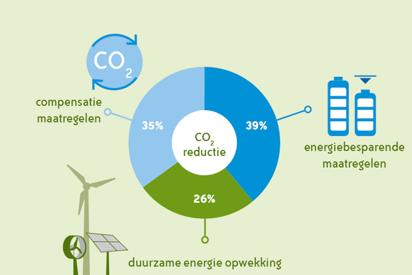 InfographicDeEnergiekeStad_thumbnail