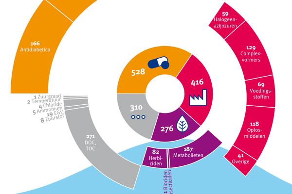 InfographicsJaarrapport_RIWA_Maas_thumbnail