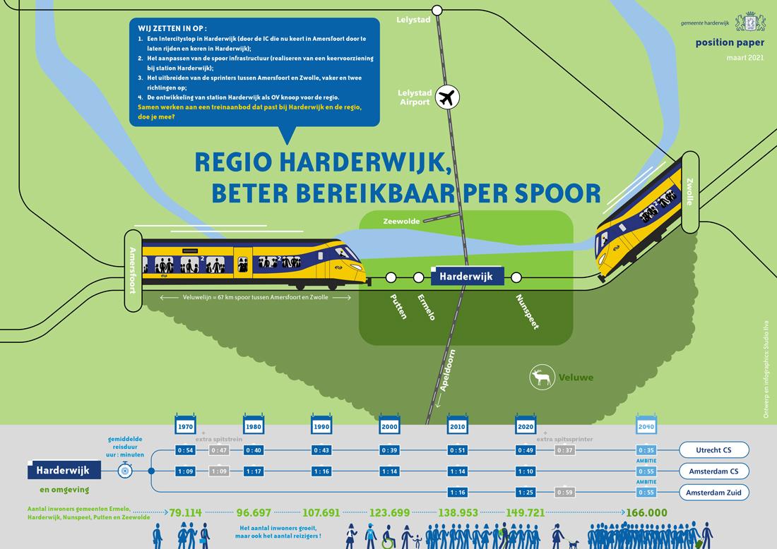 PositionPaper_OVknoopHarderwijk_1
