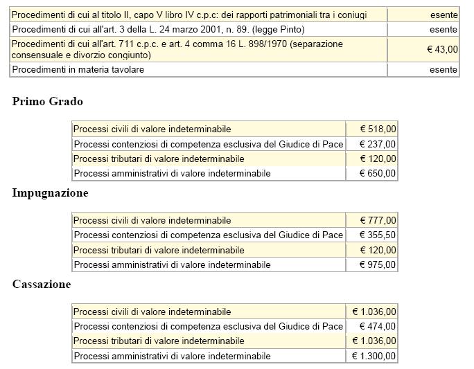 tabella riassuntiva spese di giustizia-4