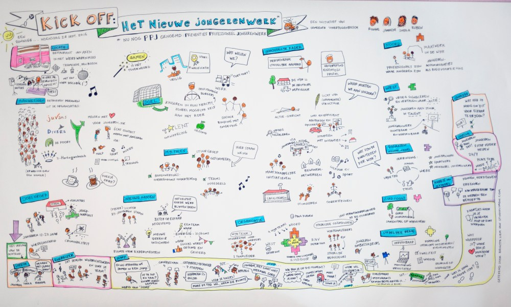 Visueel notuleren: kick-off meeting Gemeente Den Bosch