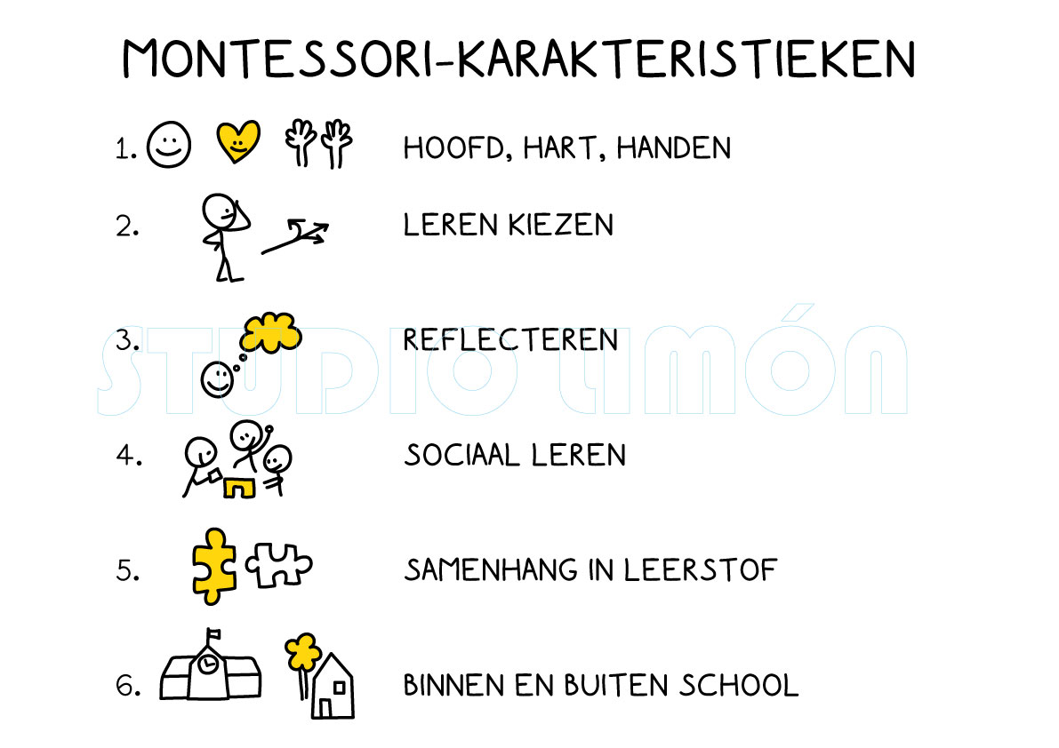 illustraties power point presentatie Montessori school. Tekeningen om pubers te bereiken