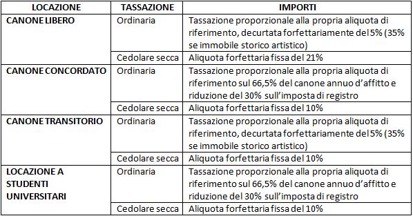 Contratto Di Locazione Studio Orlandi Commercialisti Milano