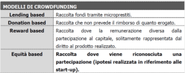 CROWDFUNDING - studiorussogiuseppe.it