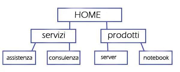 seo struttura di navigazione sito