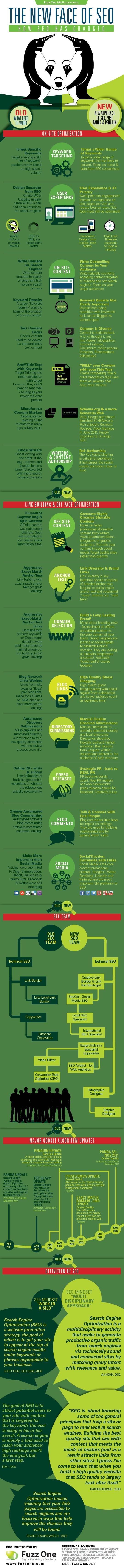 infographic-seo-ontwikkelingen-2012