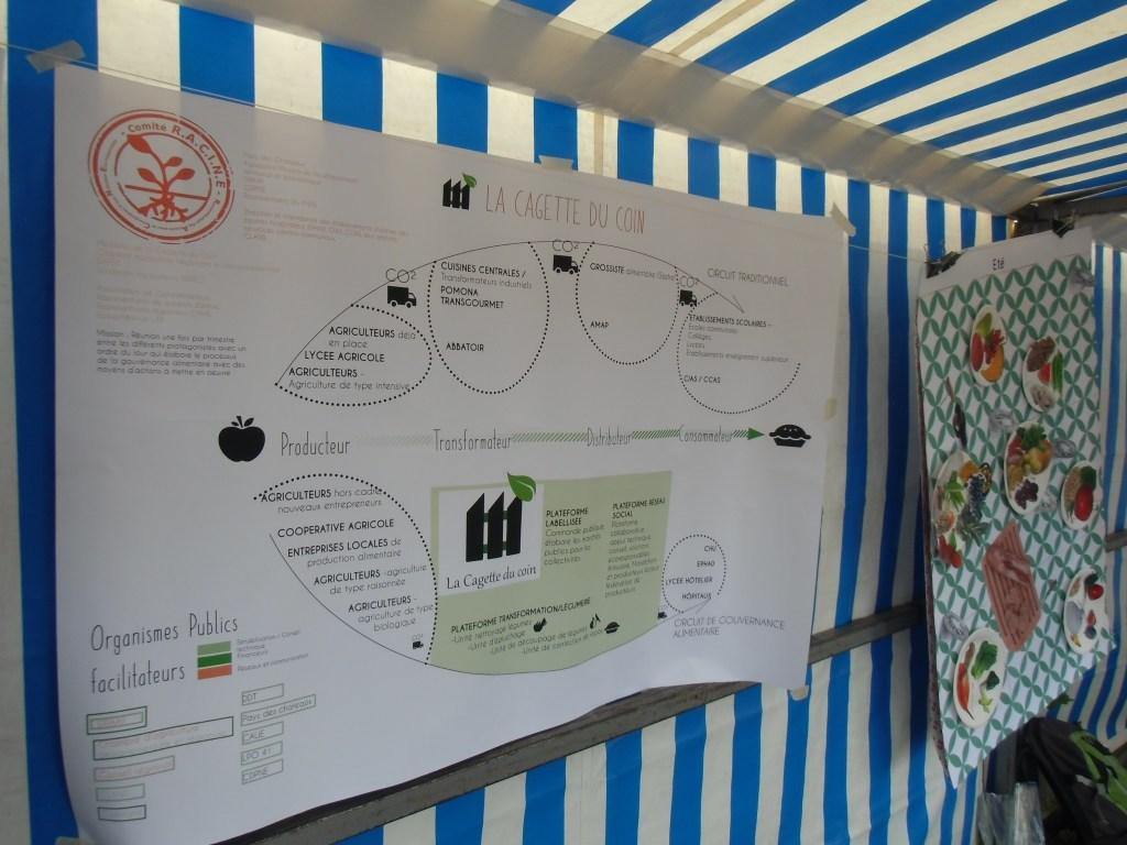 Schéma d'acteurs pour une gouvernance alimentaire territoriale, développé par les étudiants de L'École du paysage. Crédits : Nicolas Patissier pour Studio Zef