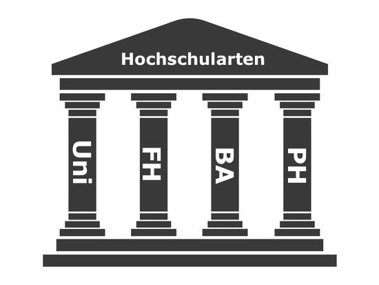 Hochschularten Uni FH PH BA etc  Studis Online