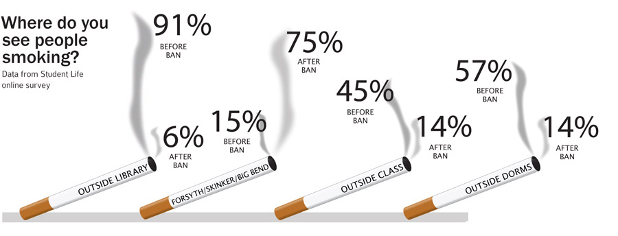 Tobacco still in use on campus despite ban, survey finds