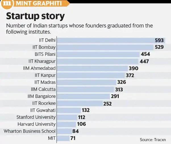 IIT Delhi Produce Most Entrepreneur