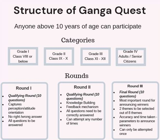 Structure of Ganga Quest 2021