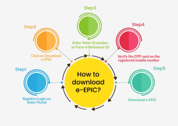 How to Download Step