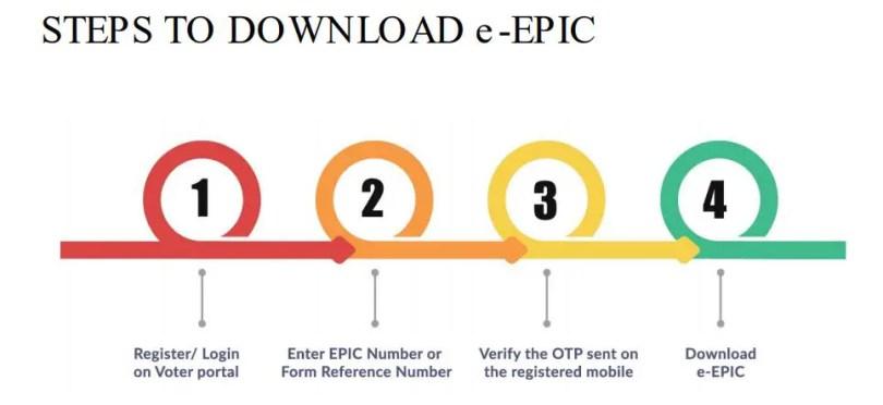 steps for epic download