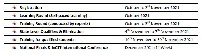 Important Dates of National level Cybersecurity Skills Game 2021