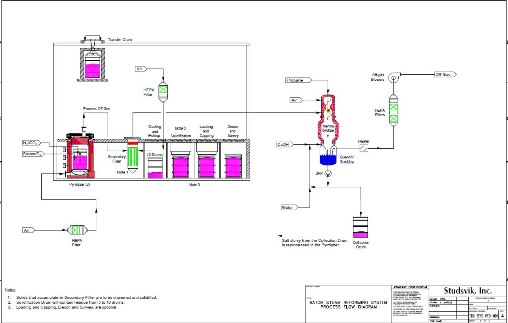 medium resolution of figure 4 flow diagram of the in drum pyrolysis process