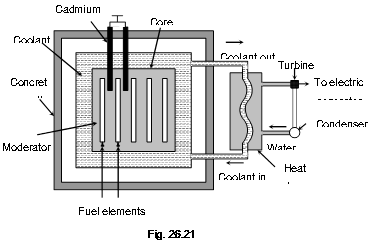 Fuel Source For Nuclear Energy Nuclear Radioactive Waste
