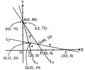 Free Ncert Solutions for 12th Class Mathematics Linear