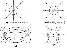 (2) Properties of electric lines of force