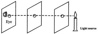 Light travel in a straight line. It is known as
