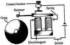 Electric bell: Electric bell works on the principle of