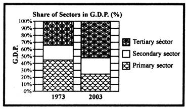 (a) Which was the largest producing sector in 1973? Give