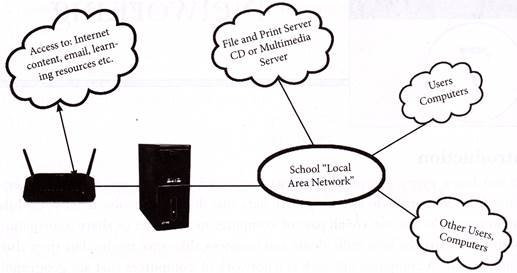Advantages of LAN