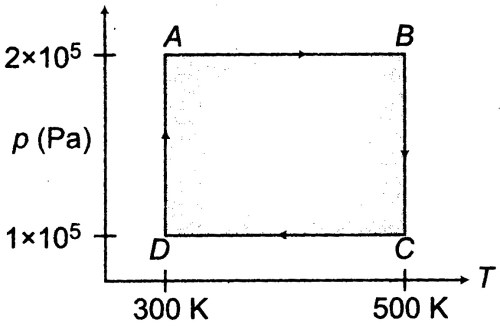 small resolution of 30 are based on the following paragraph two moles of helium gas are taken over the cycle abcda as shown in the p t diagram