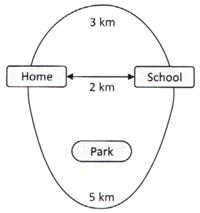 The figure given below represents the different route a