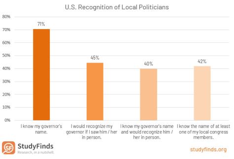 US Recognition of Local Politicians