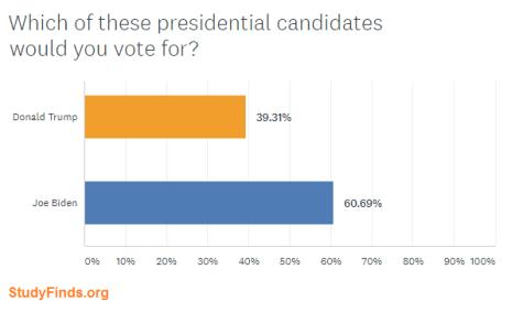 StudyFinds Presidential Candidate Poll: Trump vs. Biden