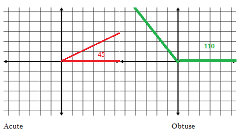 Geometry Help: How to Determine a Reference Angle