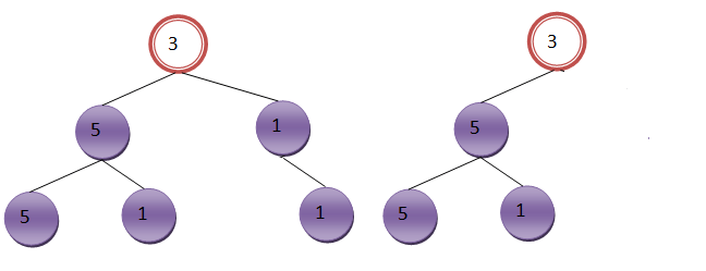not complete binary tree