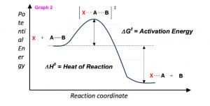 Energy Diagram Module Series Part Two Gibbs Free Energy