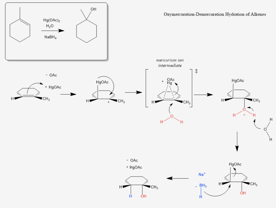 What is the best site for learning organic chemistry