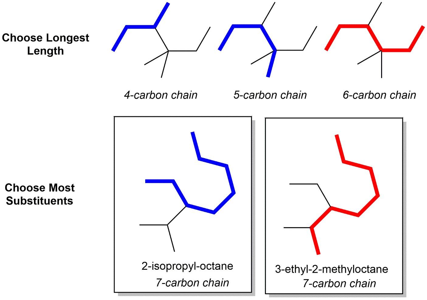 Naming Organic Molecules