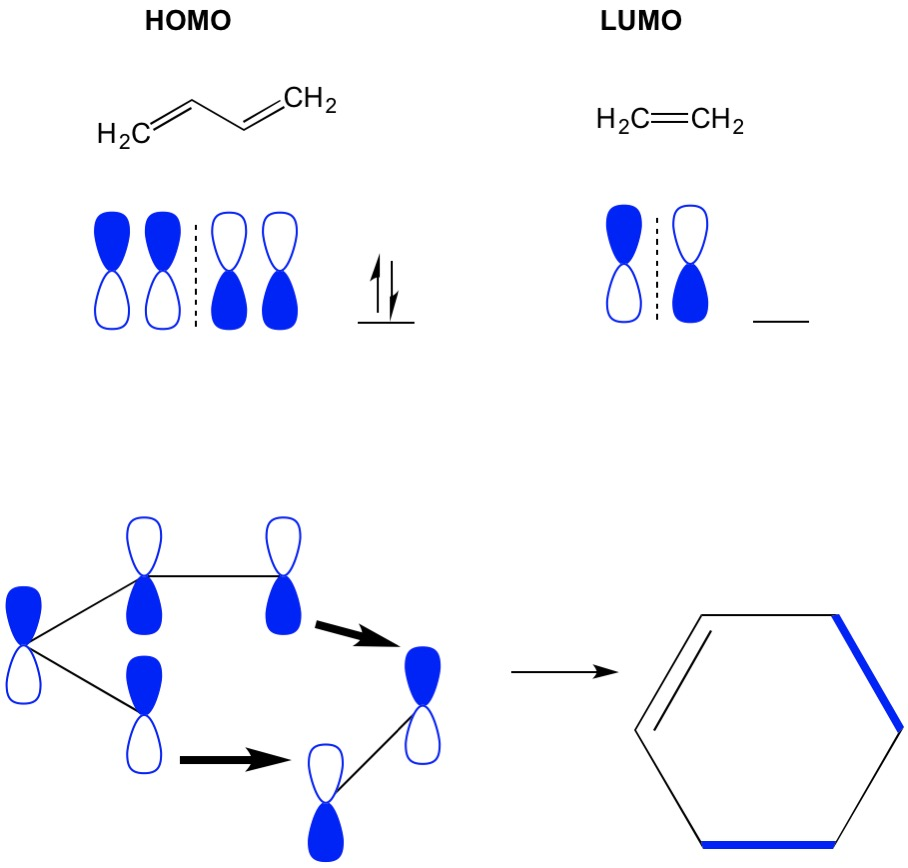 medium resolution of however in another example where we have a 2 2 cycloaddition we see the homo and lumo of ethylene do not align thus forbidding the reaction